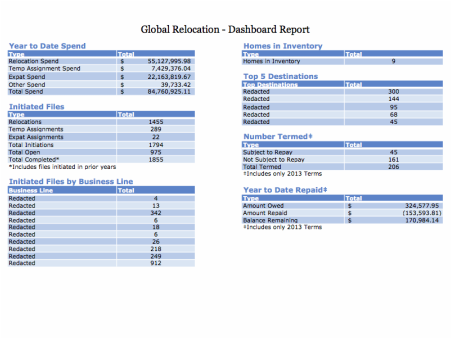 Picture of part of the relocation dashboard report.